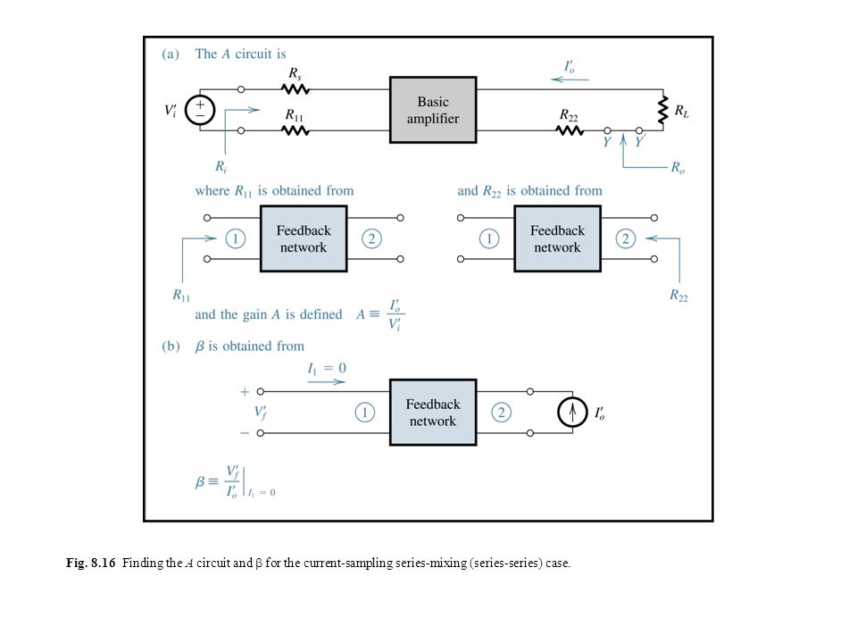 Fig. 8.16 Finding the A circuit and  for the current-sampling series-mixing (series-series) case.