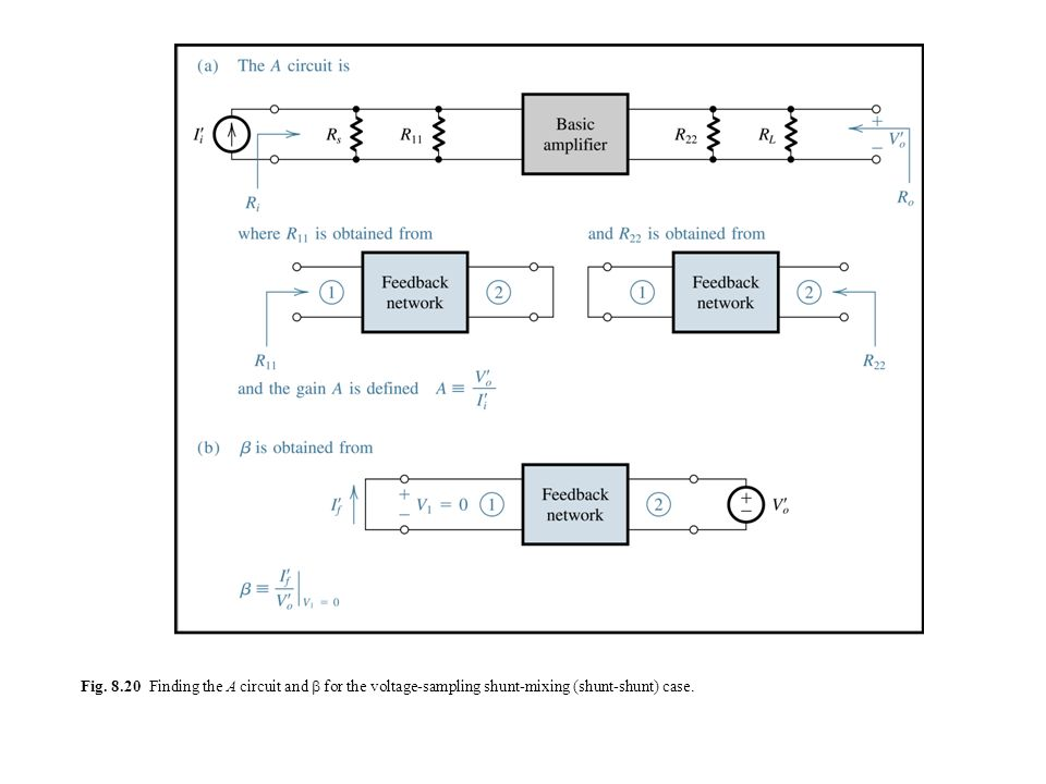 Fig. 8.20 Finding the A circuit and  for the voltage-sampling shunt-mixing (shunt-shunt) case.