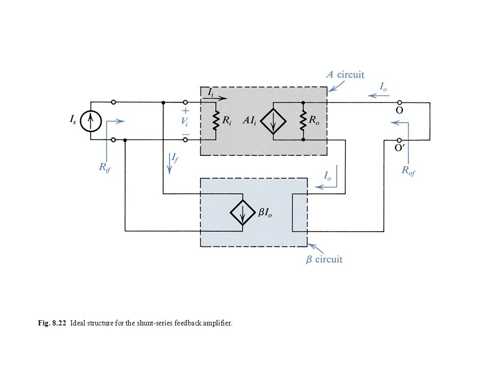 Fig. 8.22 Ideal structure for the shunt-series feedback amplifier.