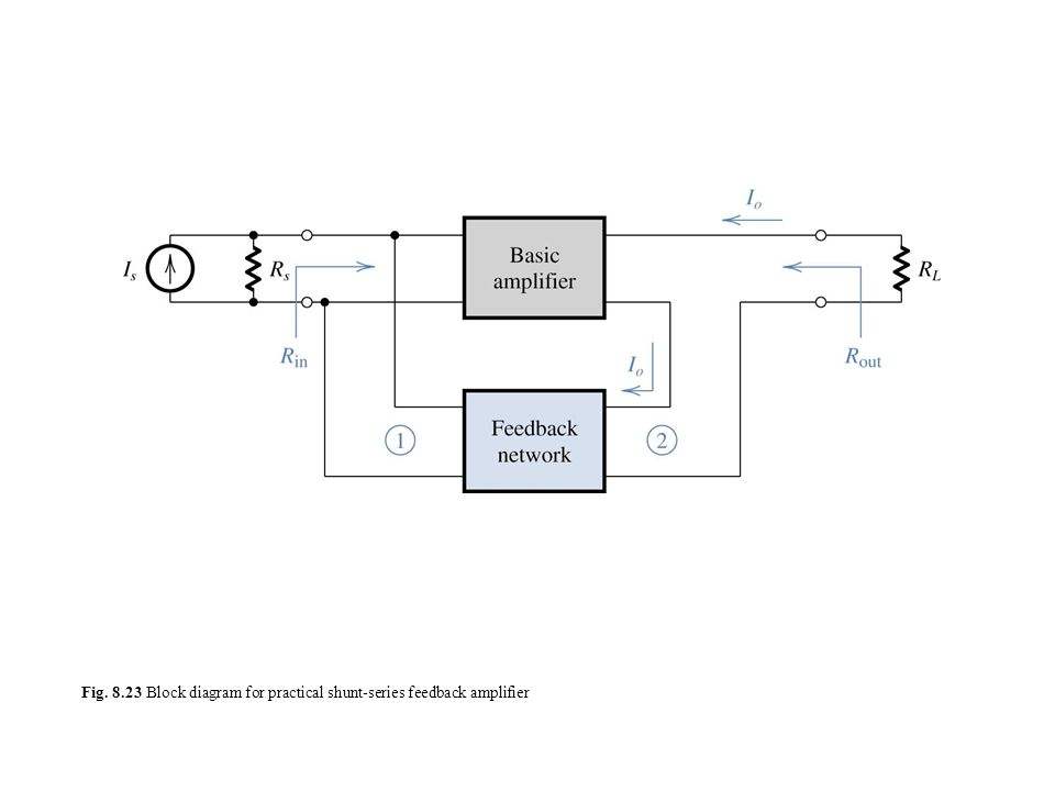the four basic feedback topologies   a  voltage
