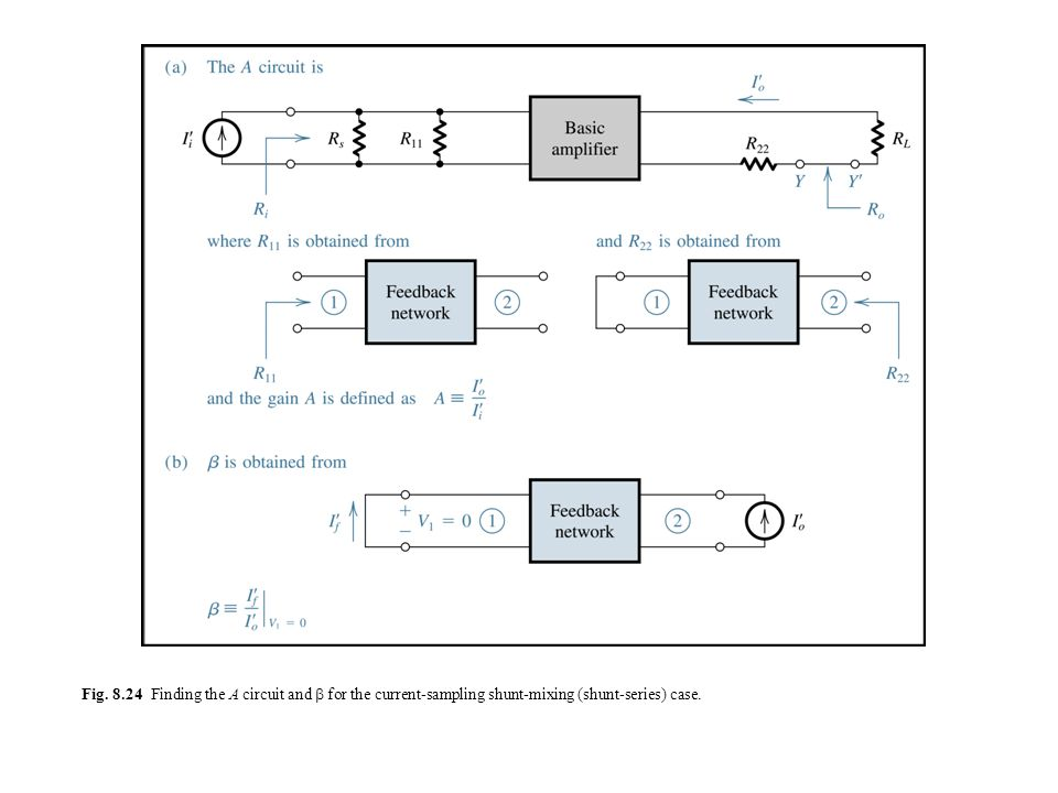 Fig. 8.24 Finding the A circuit and  for the current-sampling shunt-mixing (shunt-series) case.