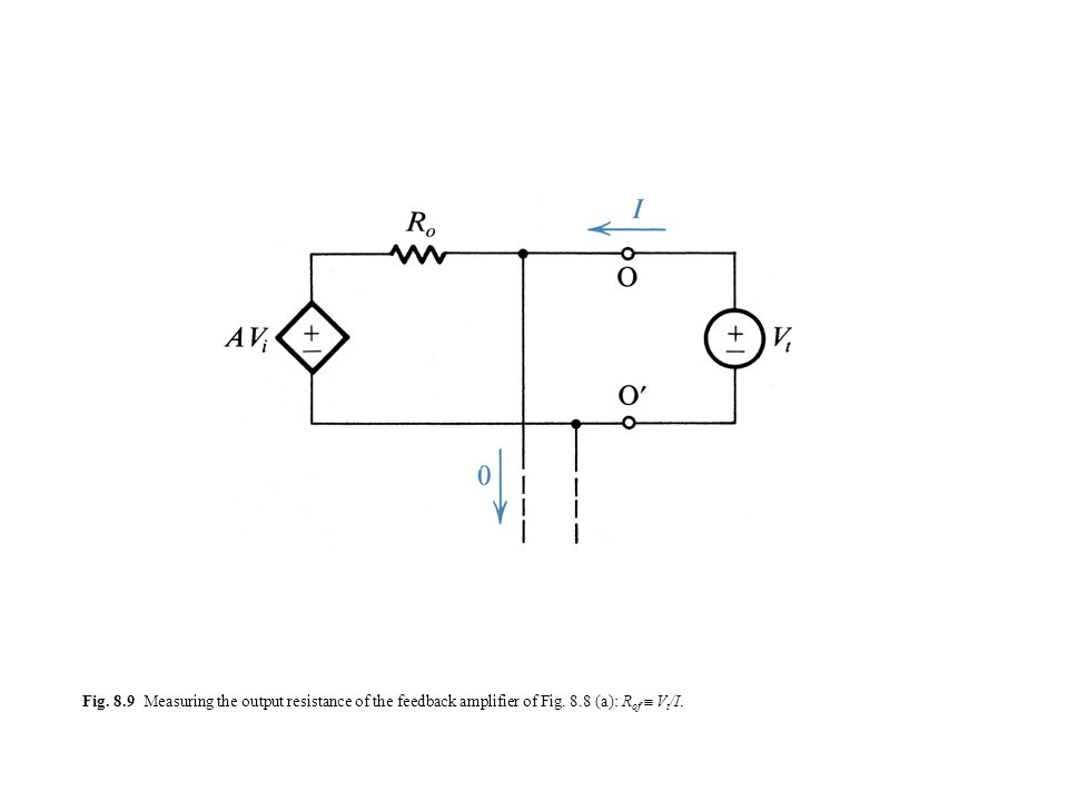 Fig. 8.9 Measuring the output resistance of the feedback amplifier of Fig. 8.8 (a): Rof  Vt/I.