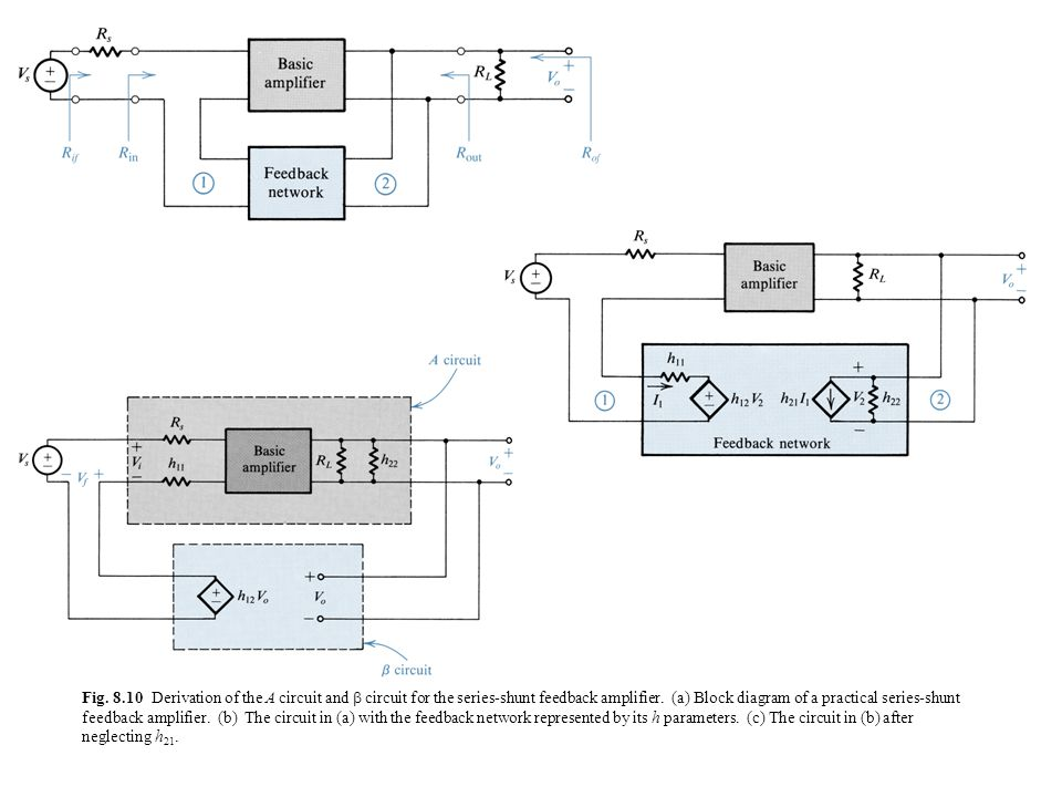 Fig. 8.10 Derivation of the A circuit and  circuit for the series-shunt feedback amplifier.