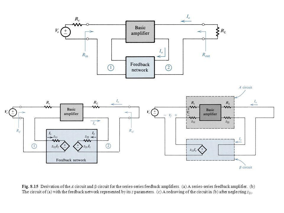 Fig. 8.15 Derivation of the A circuit and  circuit for the series-series feedback amplifiers.
