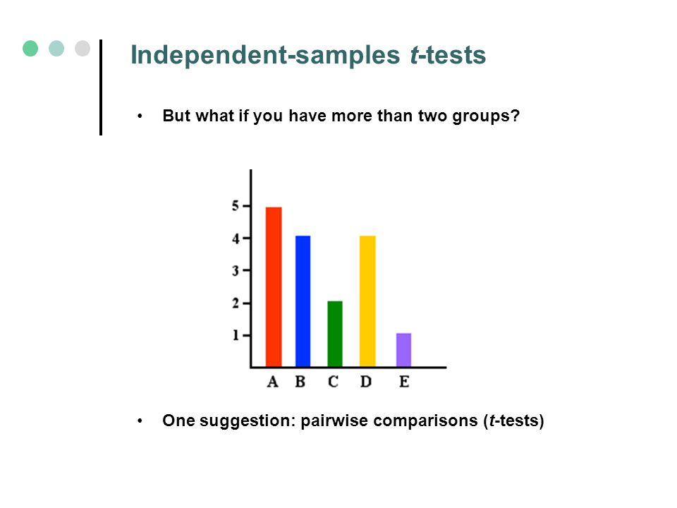 t test for two independent samples Independent samples t-test - computational notes in the independent samples t-test, the difference between the observed means in two independent samples.