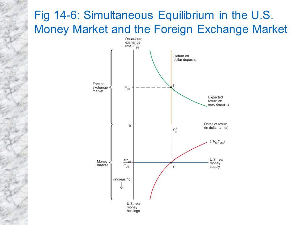 Foreign money market