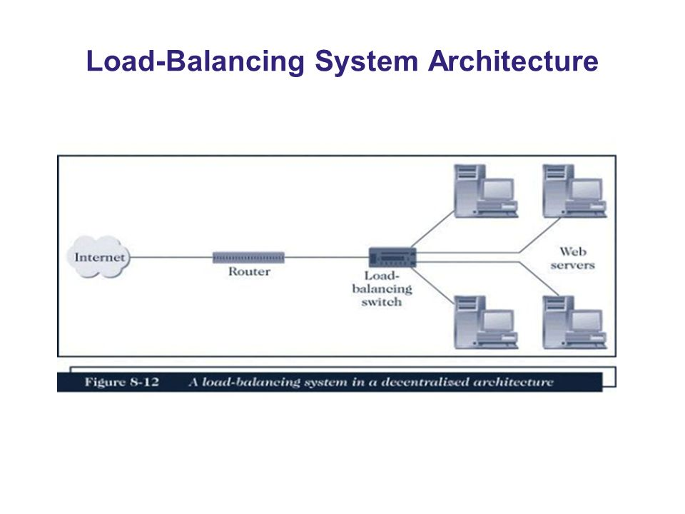 Load-Balancing System Architecture