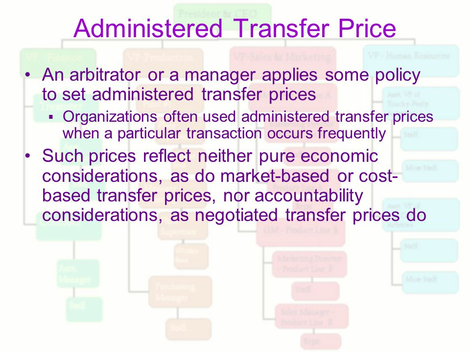 What is Administered Prices ?