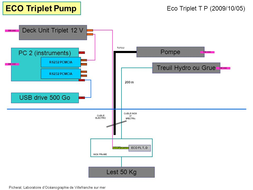 ECO Triplet Pump Eco Triplet T P (2009/10/05) Deck Unit Triplet 12 V