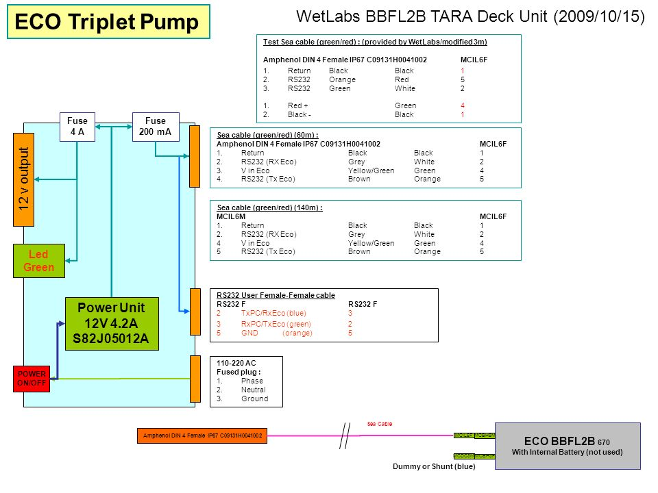 ECO Triplet Pump WetLabs BBFL2B TARA Deck Unit (2009/10/15)