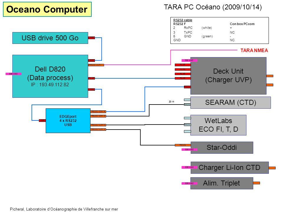 Oceano Computer TARA PC Océano (2009/10/14) USB drive 500 Go Dell D820