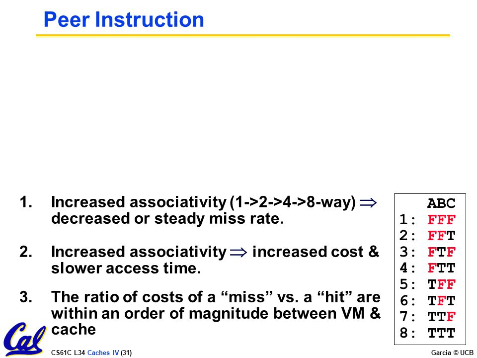 Peer Instruction Increased associativity (1->2->4->8-way)  decreased or steady miss rate.