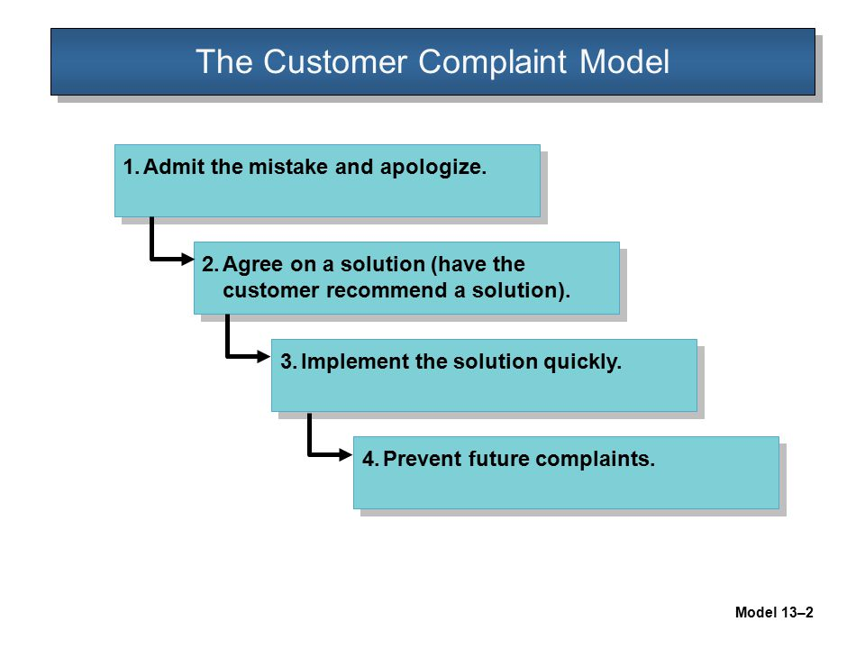 The Customer Complaint Model