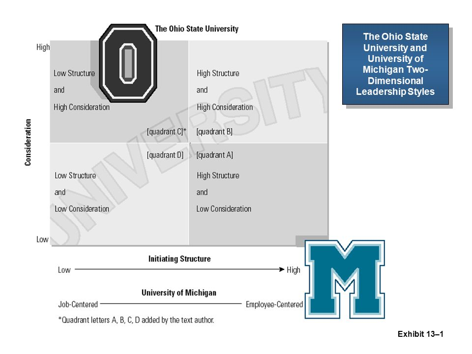 The Ohio State University and University of Michigan Two-Dimensional Leadership Styles