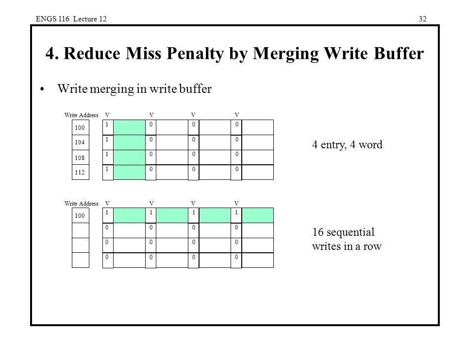 4. Reduce Miss Penalty by Merging Write Buffer