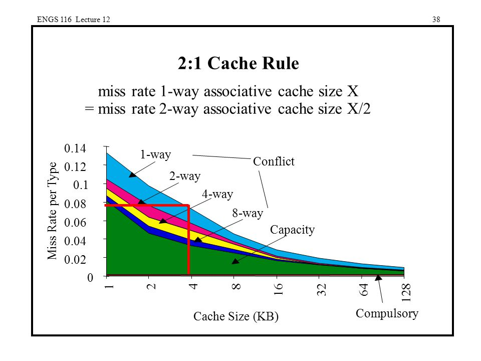ENGS 116 Lecture 12 2:1 Cache Rule. miss rate 1-way associative cache size X = miss rate 2-way associative cache size X/2.