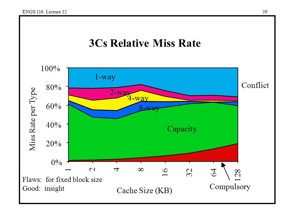 3Cs Relative Miss Rate Cache Size (KB) Miss Rate per Type 0% 20% 40%