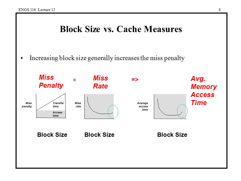 Block Size vs. Cache Measures