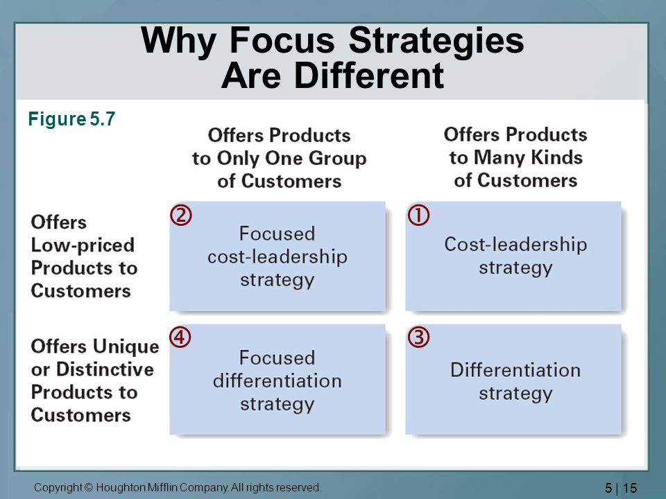 Why Focus Strategies Are Different