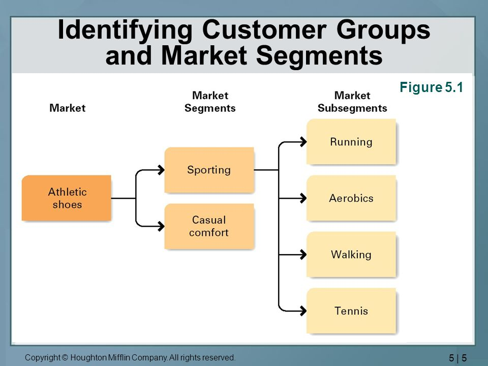 Identifying Customer Groups and Market Segments