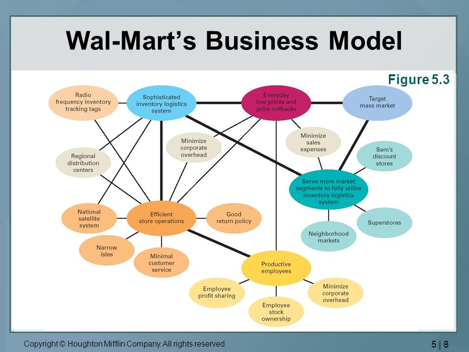 Wal-Mart's Business Model