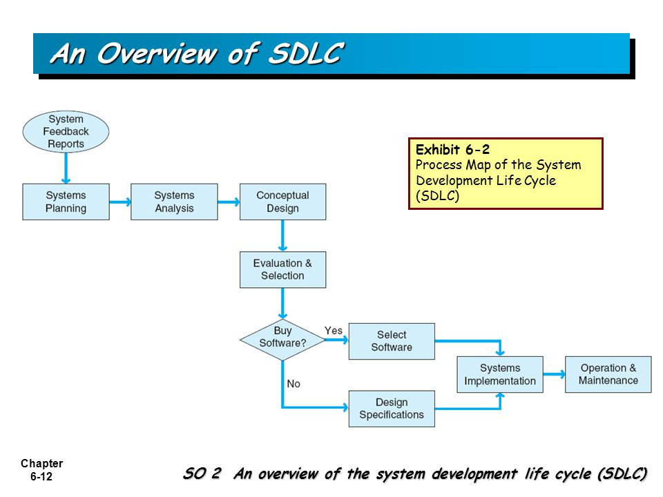 an overview of the system development life cycle What is the product life cycle and how does it compare to hardware and software development lifecycles this article provides an overview of both hardware and software lifecycles.