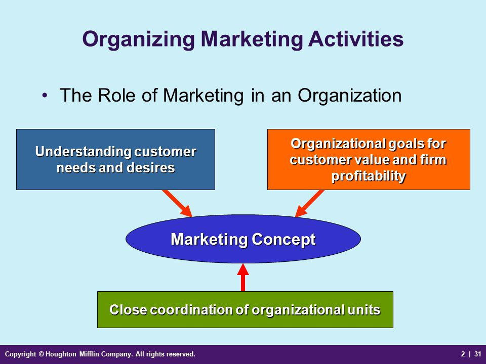 organizing for advertising and promotion role Table of contents for advertising and promotion : an integrated marketing communications perspective / george e belch & michael a.