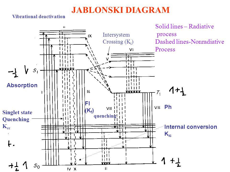 Molecular luminescence spectrometry ppt video online download 9 jablonski diagram ccuart Images