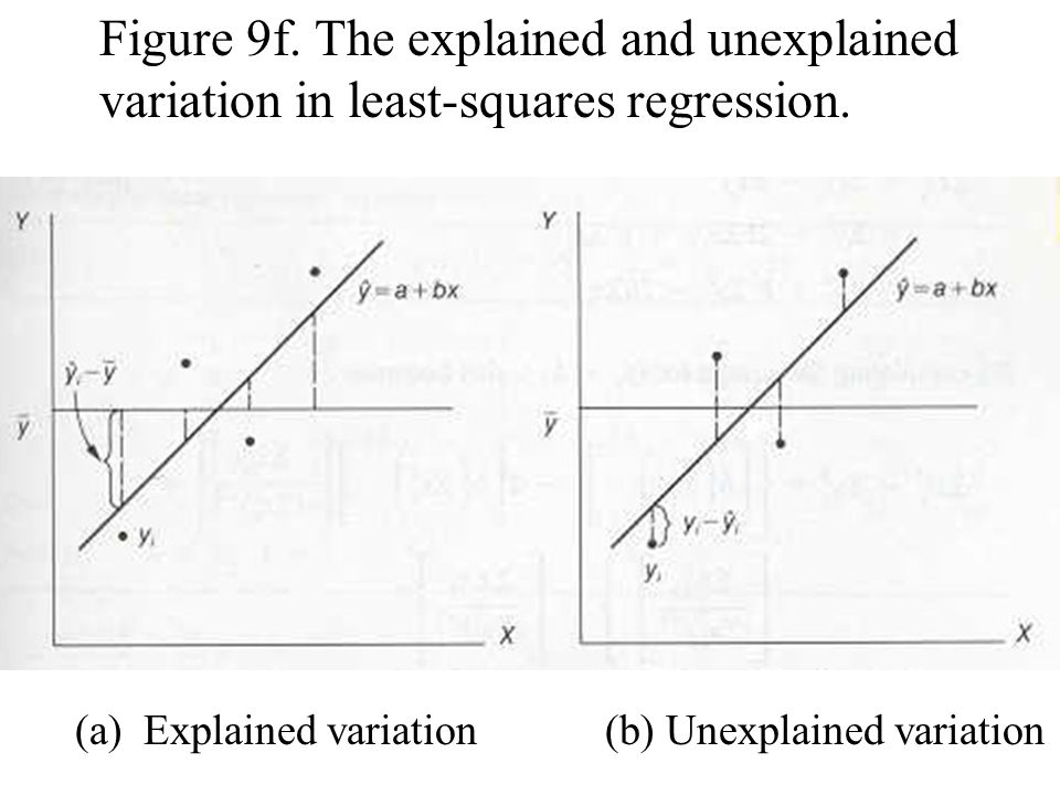 Figure 9f. The explained and unexplained variation in least-squares regression.