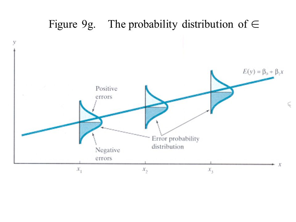 Figure 9g. The probability distribution of