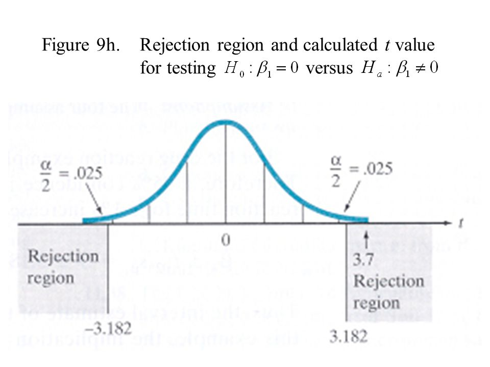 Figure 9h. Rejection region and calculated t value for testing versus
