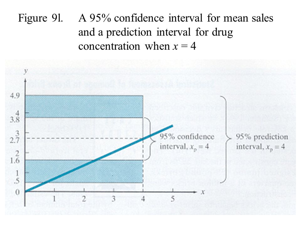 Figure 9l. A 95% confidence interval for mean sales