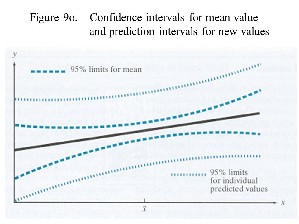 Figure 9o. Confidence intervals for mean value
