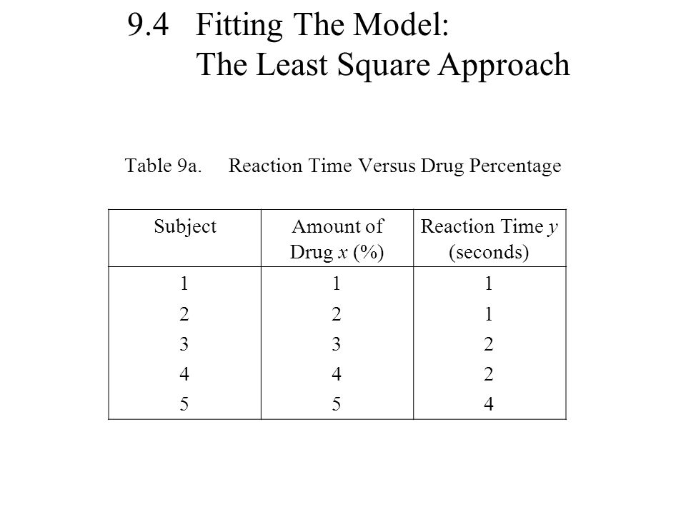 9.4 Fitting The Model: The Least Square Approach