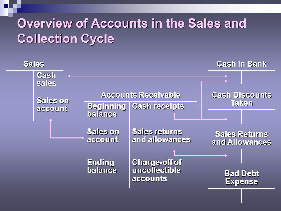Overview of Accounts in the Sales and Collection Cycle