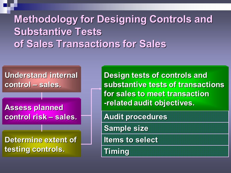 Methodology for Designing Controls and Substantive Tests of Sales Transactions for Sales