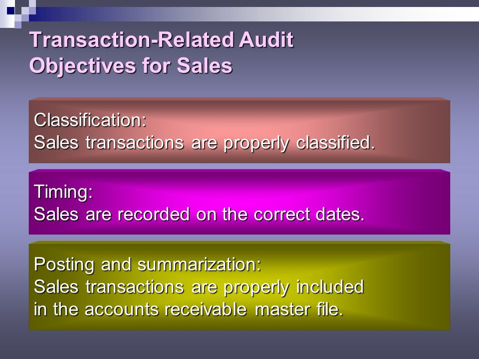 Transaction-Related Audit Objectives for Sales