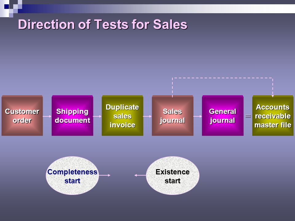 Direction of Tests for Sales