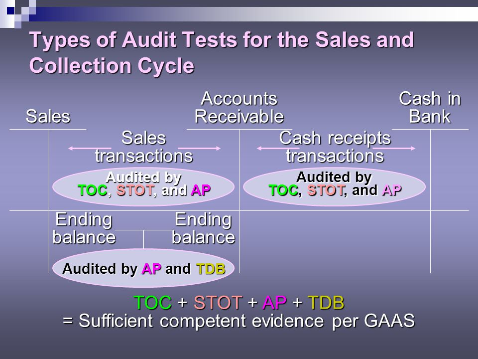 chapter 14 audit of sales and Chapter 14 audit of the sales and collection cycle: tests of control and substantive tests of transactions identify the accounts and the classes of transactions in the sales and collection cycle describe.