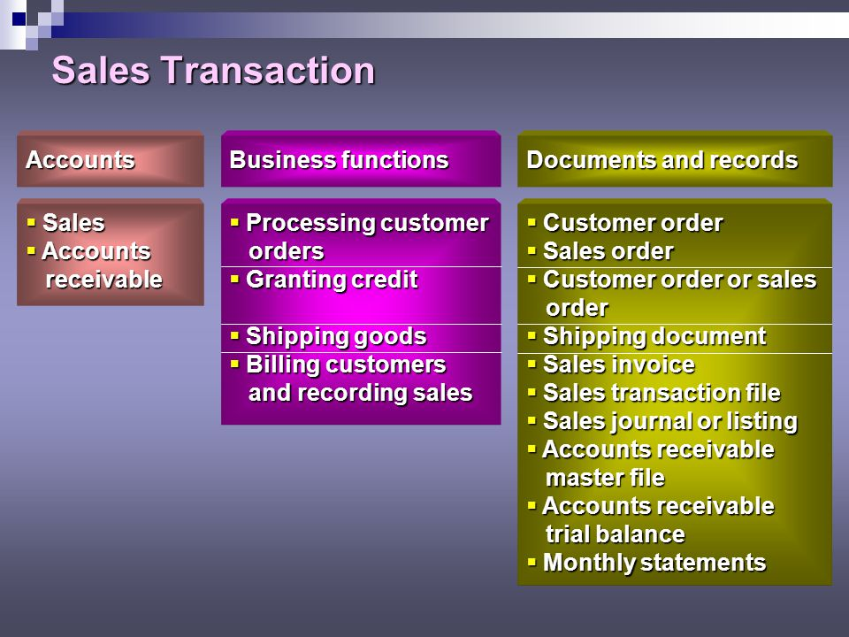 Sales Transaction Accounts Sales receivable Business functions