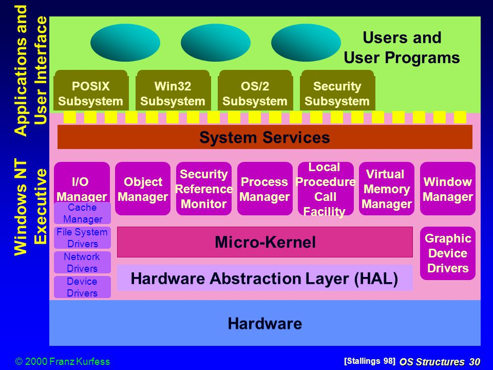 hardware abstraction layer (HAL)