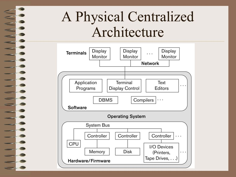 centralized database architecture Describe the features, advantages and disadvantages of: distributed database,  and centralised.