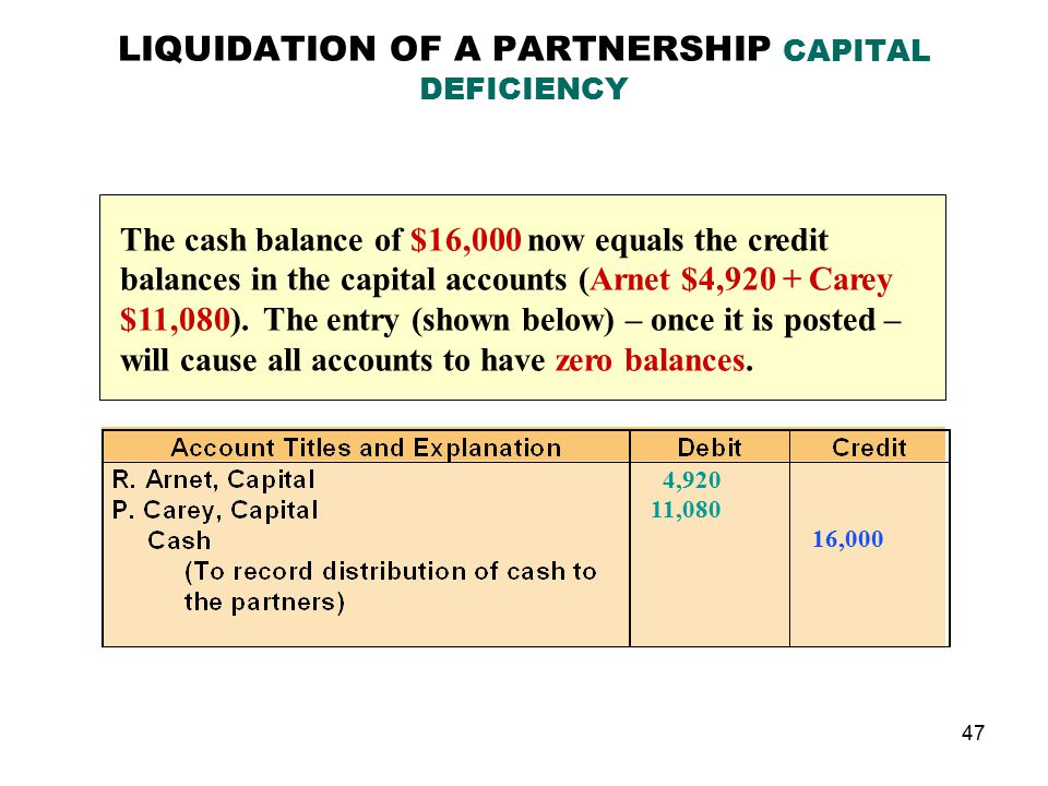 Basic Partnership Accounting [With Case Examples]