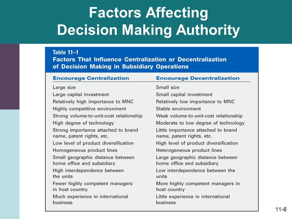 Factors influencing the decision making regarding