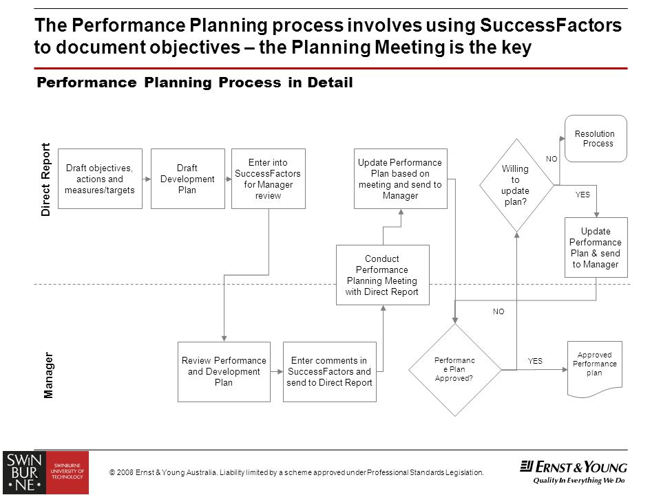 "Module 1 – ""Establish Performance Plan"" For General Staff - Ppt"