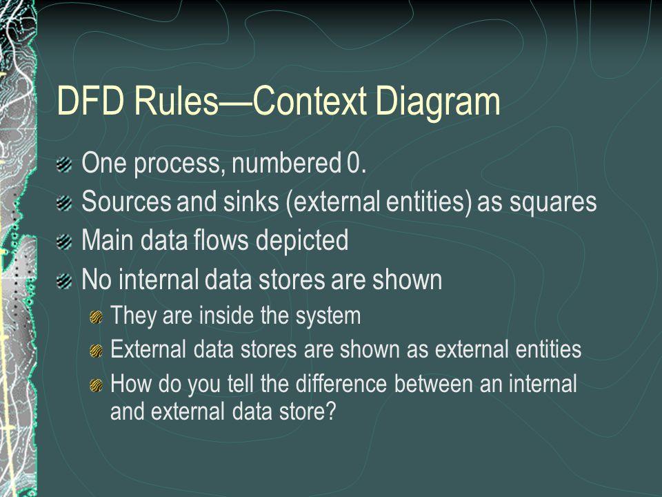 data flow diagrams mechanics