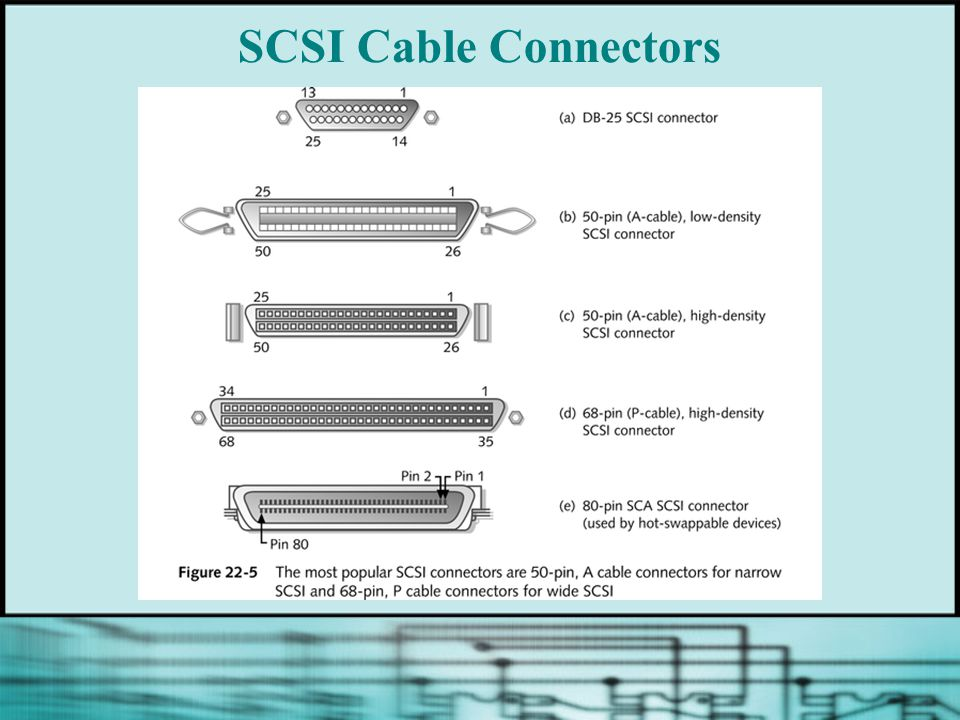 chapter 22 all about scsi ppt video online download rh slideplayer com Ultra 320 SCSI Connector SATA Connector Diagram