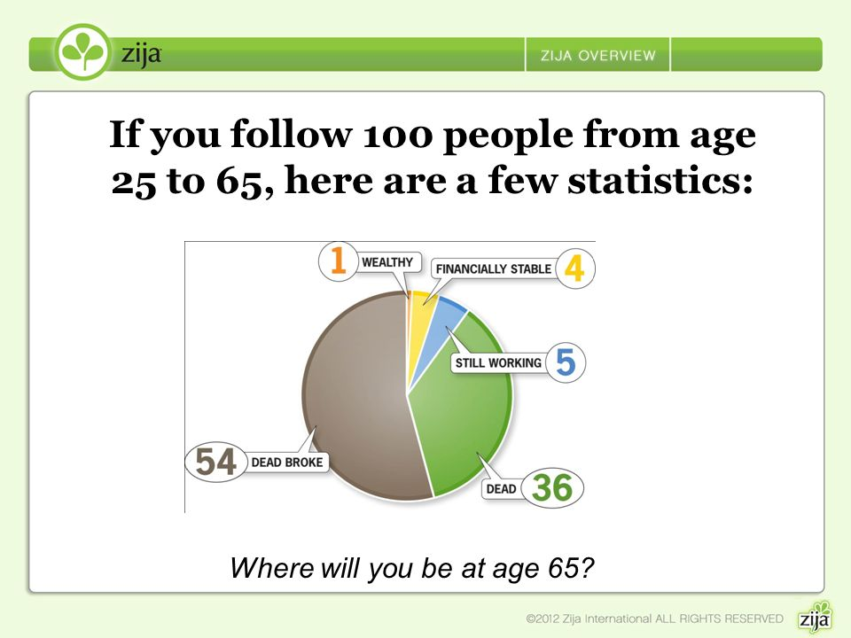 If you follow 100 people from age 25 to 65, here are a few statistics: