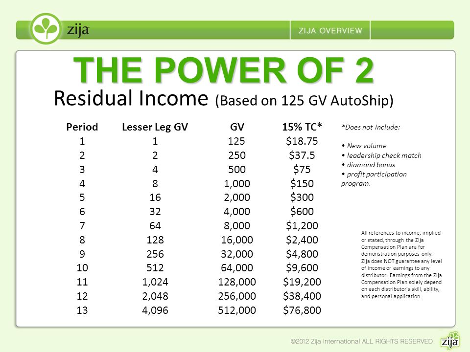Residual Income (Based on 125 GV AutoShip)