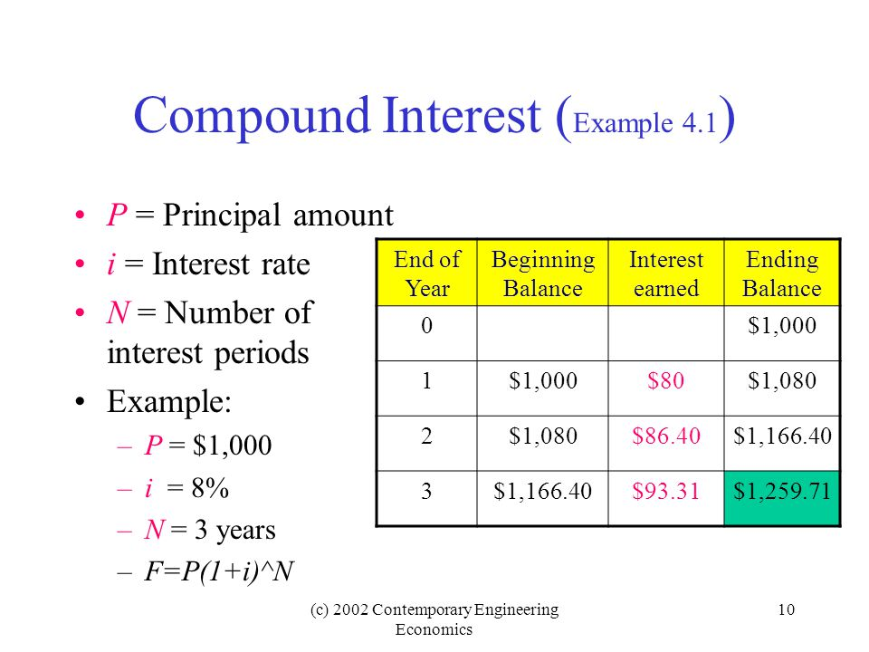 Compound Interest (Example 4.1)